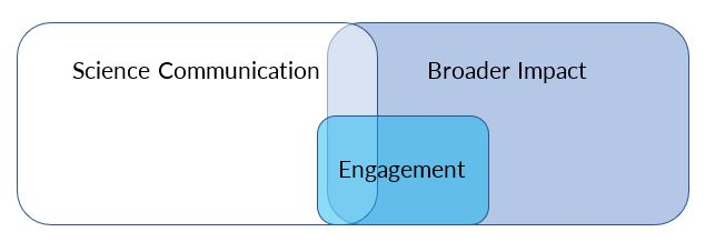 Science Communication venn diagram